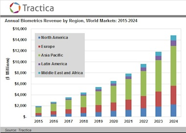 Global Biometrics Market To Reach 14 9 Billion By 2024